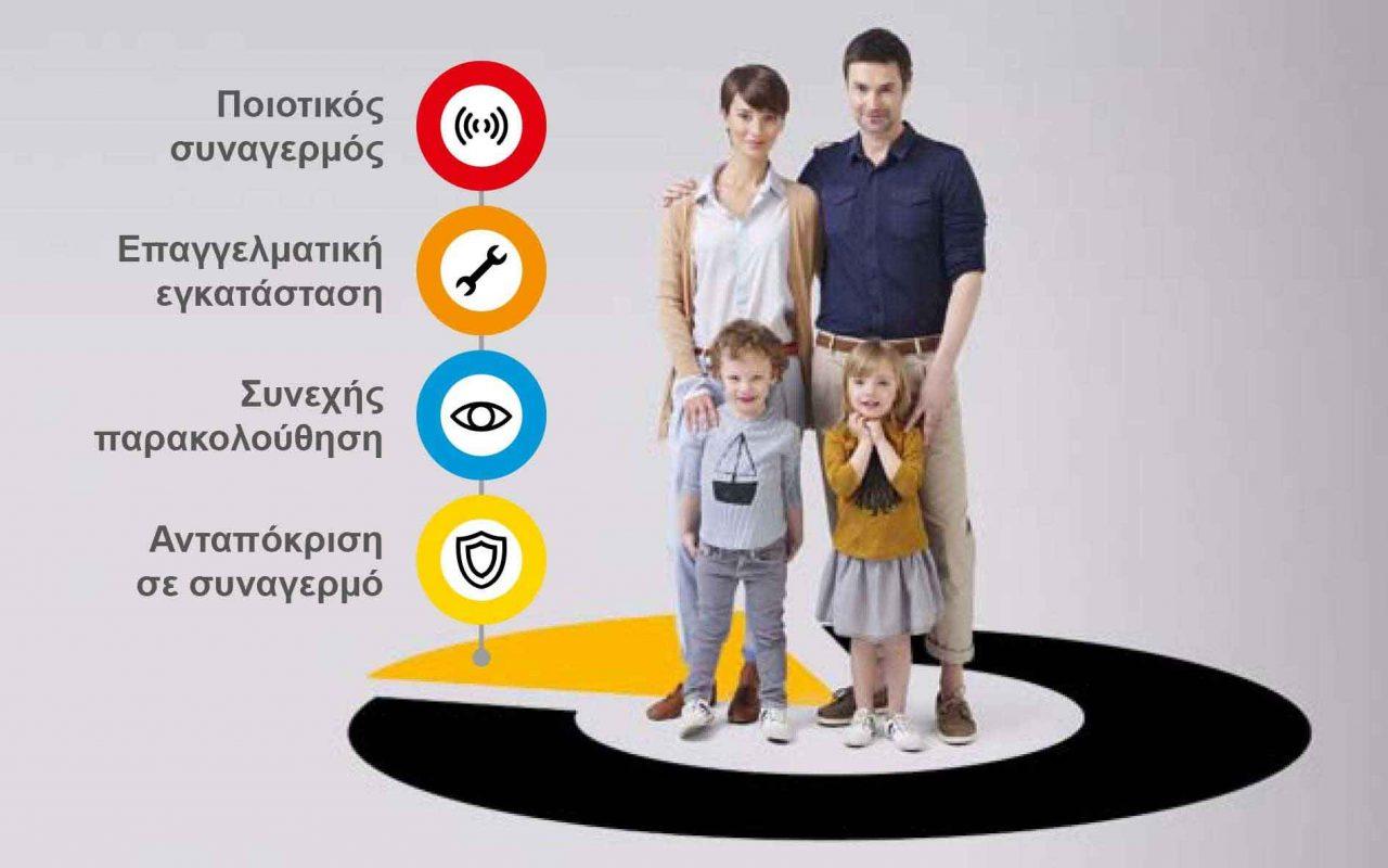 Συναγερμός Σπιτιού. Συναγερμοί Διαμερισμάτων Κατοικιών μαιζονετών αξιόπιστοι νέας τεχνολογίας οικονομικοί ασύρματοι Θεσσαλονίκη Σέρρες Βουλγαρία България Bulgaria www.kotsidis.gr
